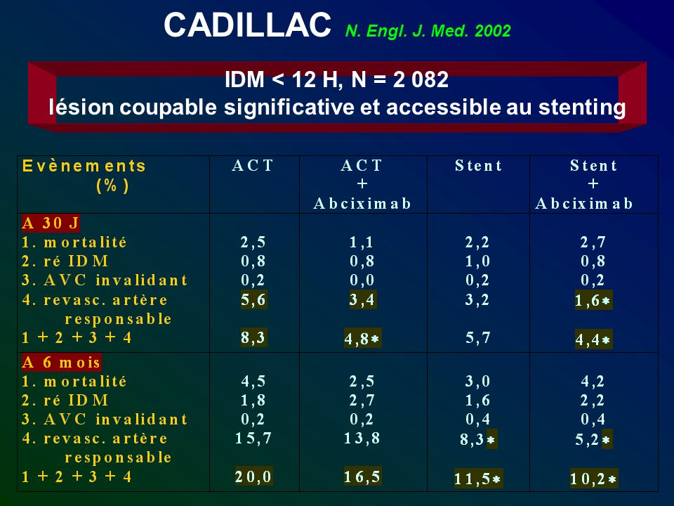 CADILLAC N. Engl. J. Med. 2002 IDM < 12 H, N = 2 082 lésion coupable significative et accessible au stenting