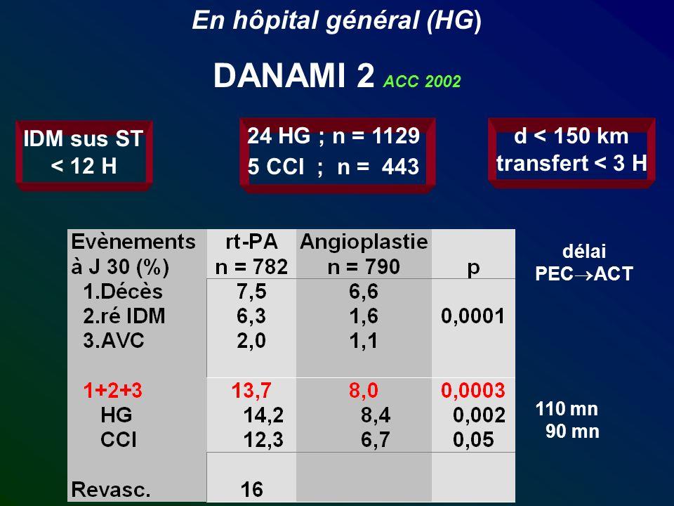 En hôpital général (HG) DANAMI 2 ACC 2002 IDM sus ST < 12 H 24 HG ; n = 1129 5 CCI ; n = 443 d < 150 km transfert < 3 H délai PEC ACT 110 mn 90 mn