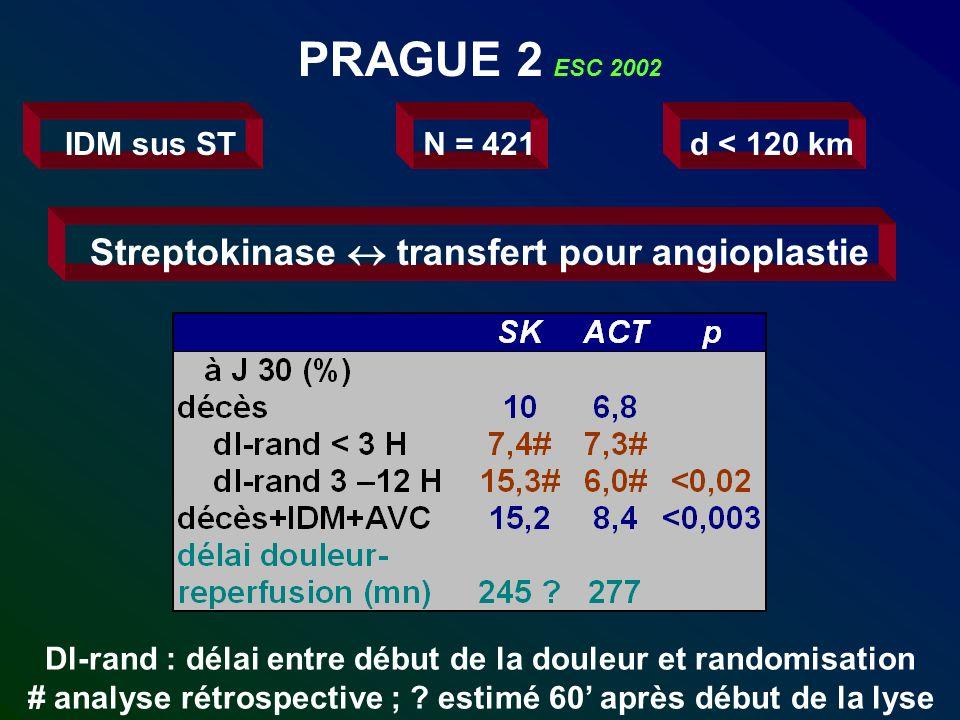 PRAGUE 2 ESC 2002 IDM sus STN = 421d < 120 km Streptokinase transfert pour angioplastie Dl-rand : délai entre début de la douleur et randomisation # a