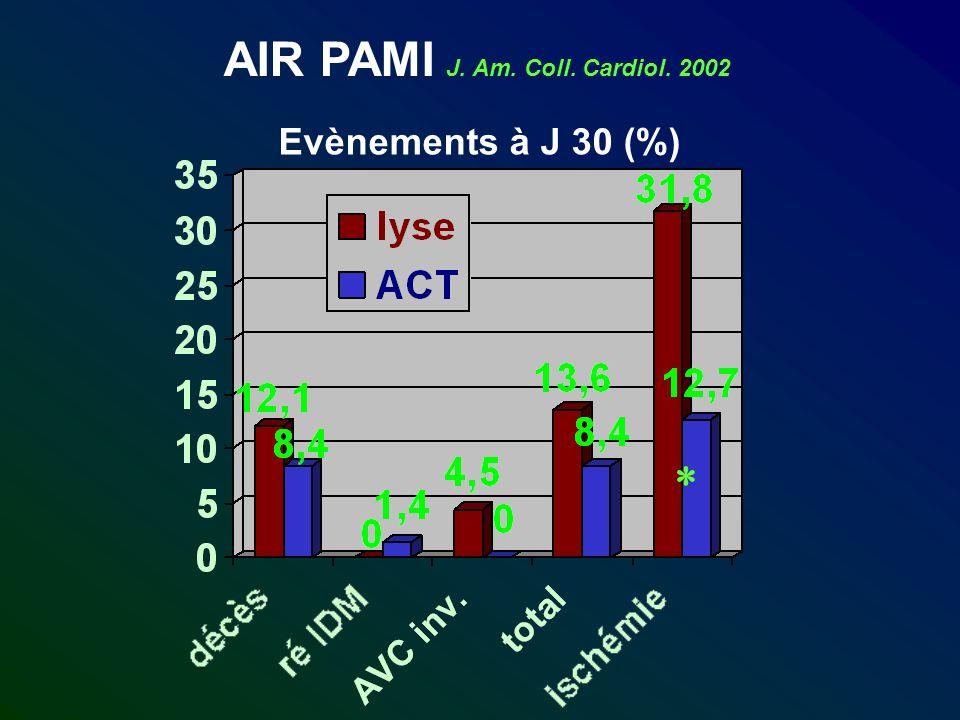 Evènements à J 30 (%) AIR PAMI J. Am. Coll. Cardiol. 2002