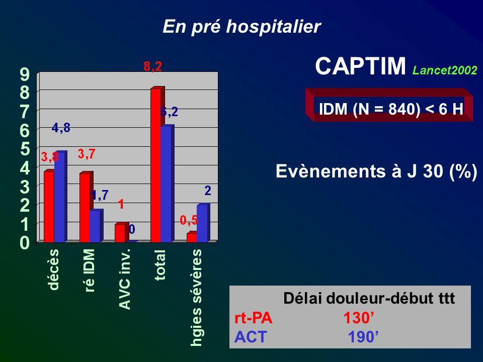 En pré hospitalier CAPTIM Lancet2002 IDM (N = 840) < 6 H Evènements à J 30 (%) Délai douleur-début ttt rt-PA 130 ACT 190