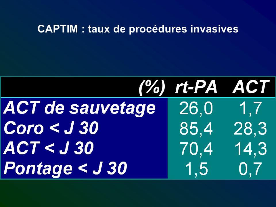 CAPTIM : taux de procédures invasives