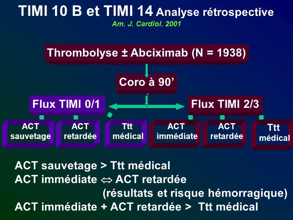 TIMI 10 B et TIMI 14 Analyse rétrospective Am. J. Cardiol. 2001 Thrombolyse ± Abciximab (N = 1938) Coro à 90 Flux TIMI 0/1Flux TIMI 2/3 ACT sauvetage