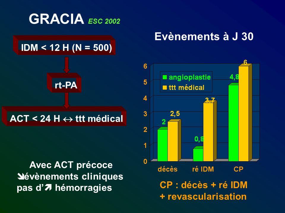 GRACIA ESC 2002 IDM < 12 H (N = 500) rt-PA ACT < 24 H ttt médical Evènements à J 30 CP : décès + ré IDM + revascularisation Avec ACT précoce évènements cliniques pas d hémorragies