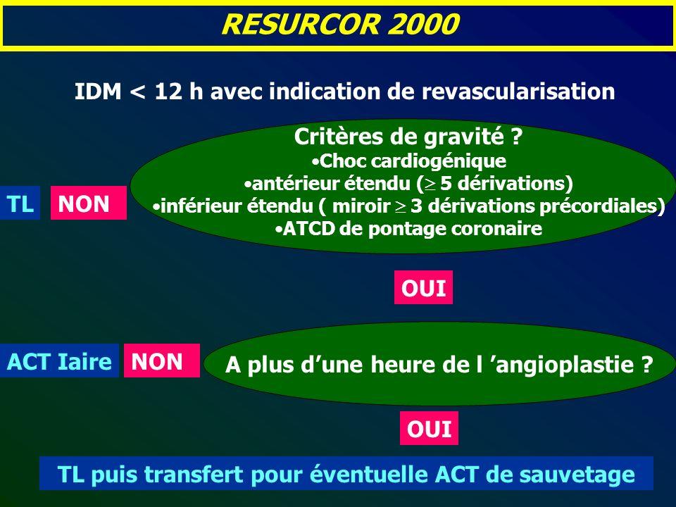 Critères de gravité ? Choc cardiogénique antérieur étendu ( 5 dérivations) inférieur étendu ( miroir 3 dérivations précordiales) ATCD de pontage coron