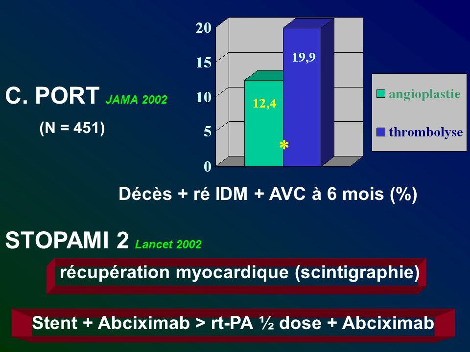 C. PORT JAMA 2002 STOPAMI 2 Lancet 2002 Stent + Abciximab > rt-PA ½ dose + Abciximab Décès + ré IDM + AVC à 6 mois (%) récupération myocardique (scint