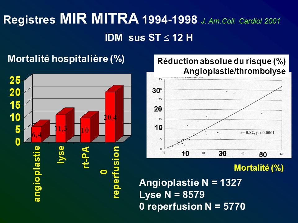 Registres MIR MITRA 1994-1998 J.Am.Coll.