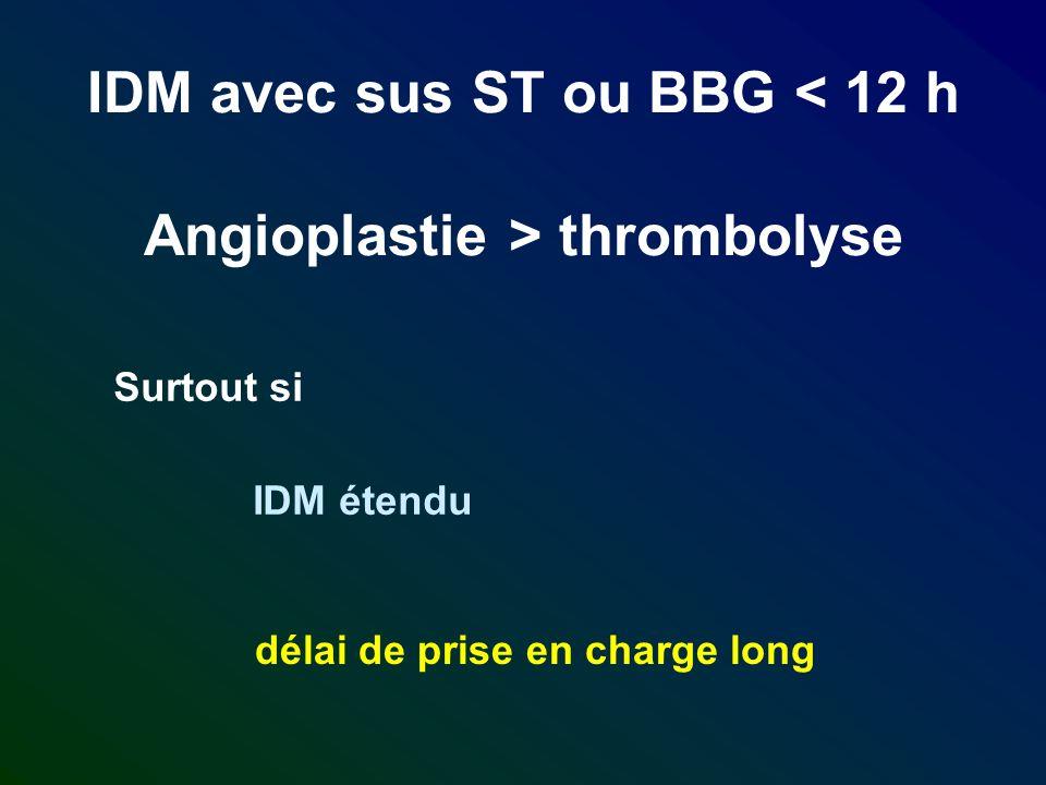 IDM avec sus ST ou BBG < 12 h Angioplastie > thrombolyse Surtout si IDM étendu délai de prise en charge long
