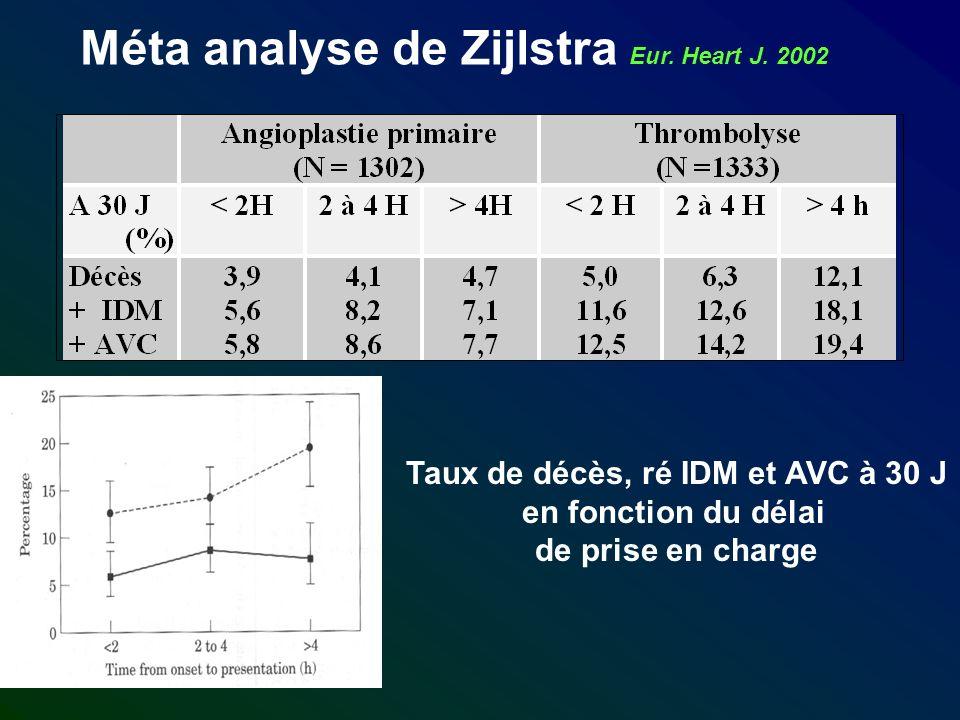 Méta analyse de Zijlstra Eur. Heart J. 2002 Taux de décès, ré IDM et AVC à 30 J en fonction du délai de prise en charge