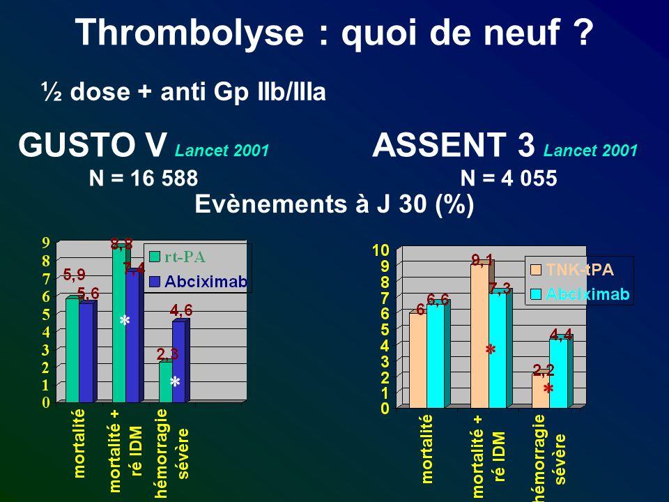Thrombolyse : quoi de neuf ? ½ dose + anti Gp IIb/IIIa GUSTO V Lancet 2001 N = 16 588 ASSENT 3 Lancet 2001 N = 4 055 Evènements à J 30 (%)