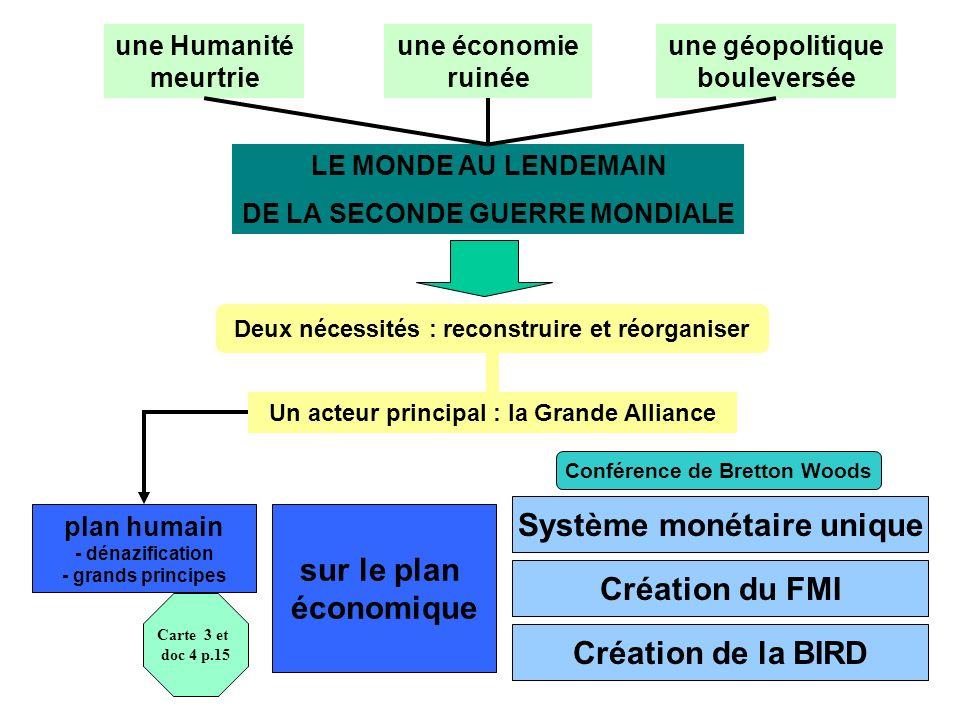 LE MONDE AU LENDEMAIN DE LA SECONDE GUERRE MONDIALE une Humanité meurtrie une économie ruinée une géopolitique bouleversée Deux nécessités : reconstruire et réorganiser Un acteur principal : la Grande Alliance plan humain - dénazification - grands principes sur le plan économique Système monétaire unique Création du FMI Création de la BIRD Carte 3 et doc 4 p.15 Conférence de Bretton Woods