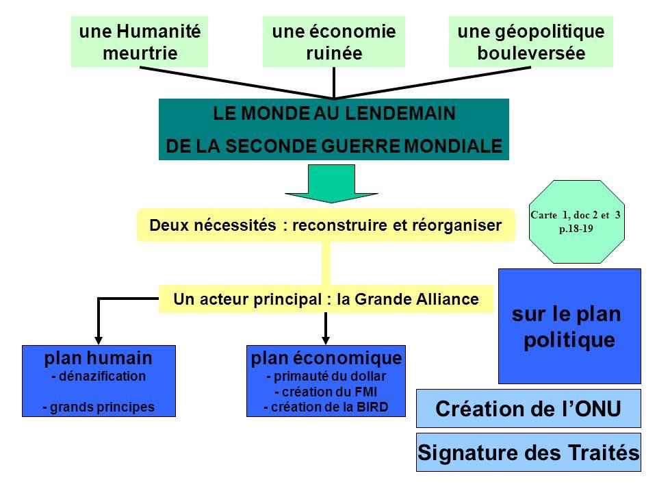 LE MONDE AU LENDEMAIN DE LA SECONDE GUERRE MONDIALE une Humanité meurtrie une économie ruinée une géopolitique bouleversée Deux nécessités : reconstruire et réorganiser Un acteur principal : la Grande Alliance plan humain - dénazification - grands principes plan économique - primauté du dollar - création du FMI - création de la BIRD sur le plan politique Création de lONU Signature des Traités Carte 1, doc 2 et 3 p.18-19