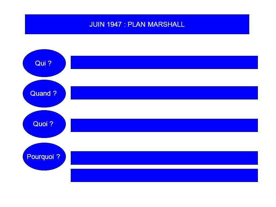 JUIN 1947 : PLAN MARSHALL Qui ? Quoi ? Pourquoi ? Quand ?