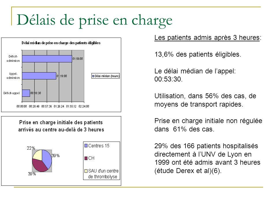 Délais de prise en charge Les patients admis après 3 heures: 13,6% des patients éligibles. Le délai médian de lappel: 00:53:30. Utilisation, dans 56%