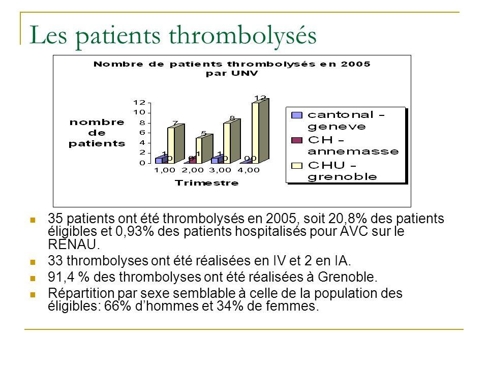 Les patients thrombolysés 35 patients ont été thrombolysés en 2005, soit 20,8% des patients éligibles et 0,93% des patients hospitalisés pour AVC sur