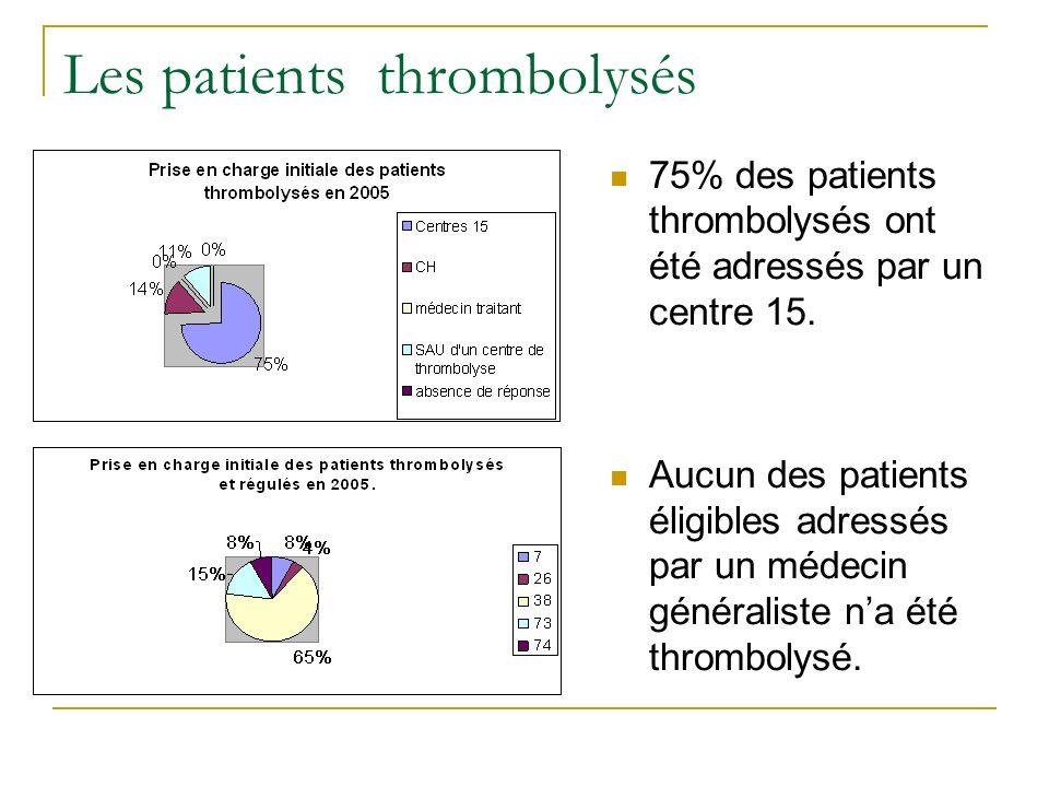 75% des patients thrombolysés ont été adressés par un centre 15. Aucun des patients éligibles adressés par un médecin généraliste na été thrombolysé.