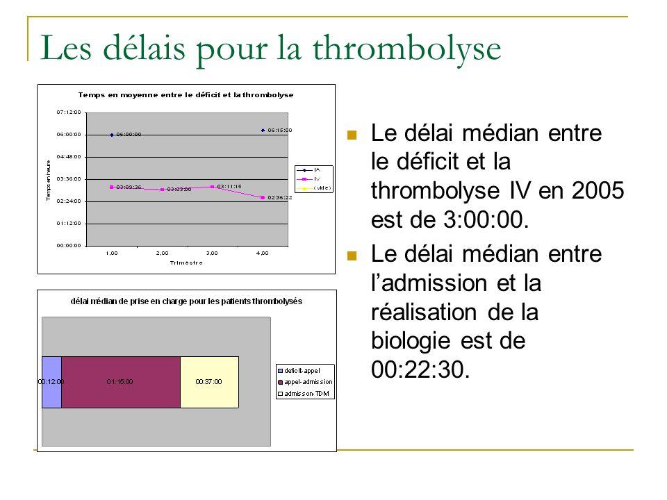 Le délai médian entre le déficit et la thrombolyse IV en 2005 est de 3:00:00. Le délai médian entre ladmission et la réalisation de la biologie est de
