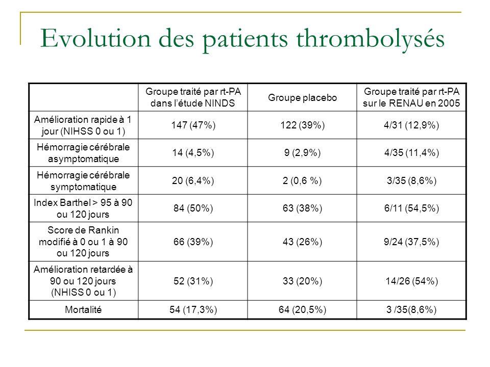 Evolution des patients thrombolysés Groupe traité par rt-PA dans létude NINDS Groupe placebo Groupe traité par rt-PA sur le RENAU en 2005 Amélioration