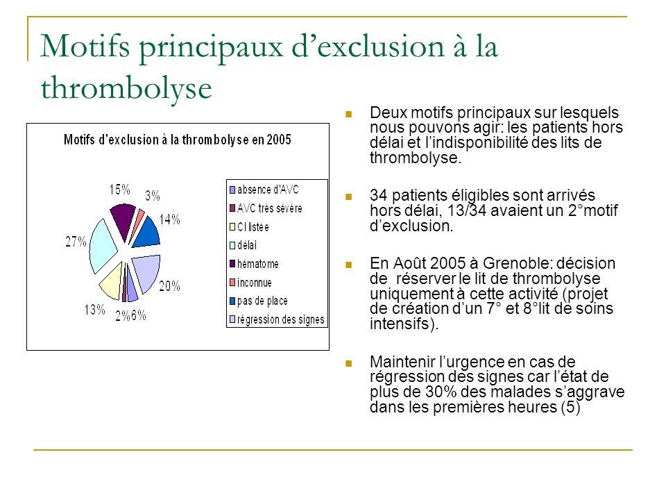 Motifs principaux dexclusion à la thrombolyse Deux motifs principaux sur lesquels nous pouvons agir: les patients hors délai et lindisponibilité des l