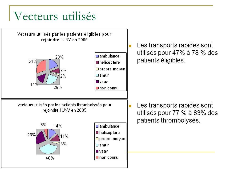 Vecteurs utilisés Les transports rapides sont utilisés pour 47% à 78 % des patients éligibles. Les transports rapides sont utilisés pour 77 % à 83% de