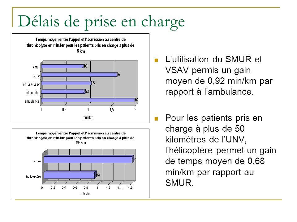 Délais de prise en charge Lutilisation du SMUR et VSAV permis un gain moyen de 0,92 min/km par rapport à lambulance. Pour les patients pris en charge