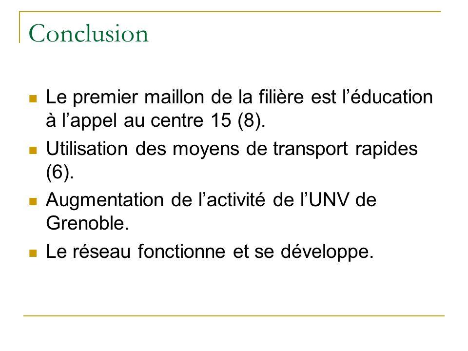 Conclusion Le premier maillon de la filière est léducation à lappel au centre 15 (8). Utilisation des moyens de transport rapides (6). Augmentation de