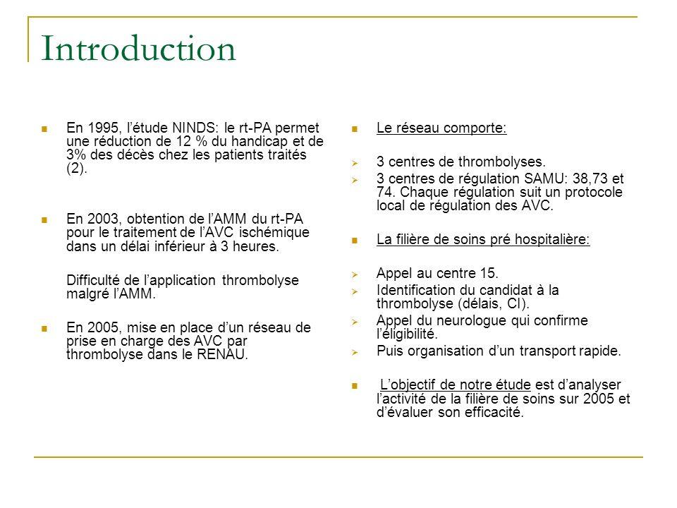 Introduction En 1995, létude NINDS: le rt-PA permet une réduction de 12 % du handicap et de 3% des décès chez les patients traités (2). En 2003, obten