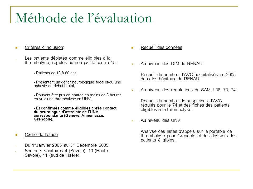Méthode de lévaluation Critères dinclusion: - Les patients dépistés comme éligibles à la thrombolyse, régulés ou non par le centre 15: - Patients de 1