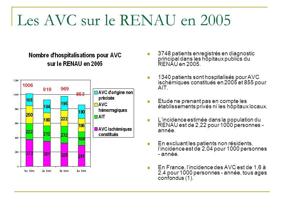 Les AVC sur le RENAU en 2005 3748 patients enregistrés en diagnostic principal dans les hôpitaux publics du RENAU en 2005. 1340 patients sont hospital
