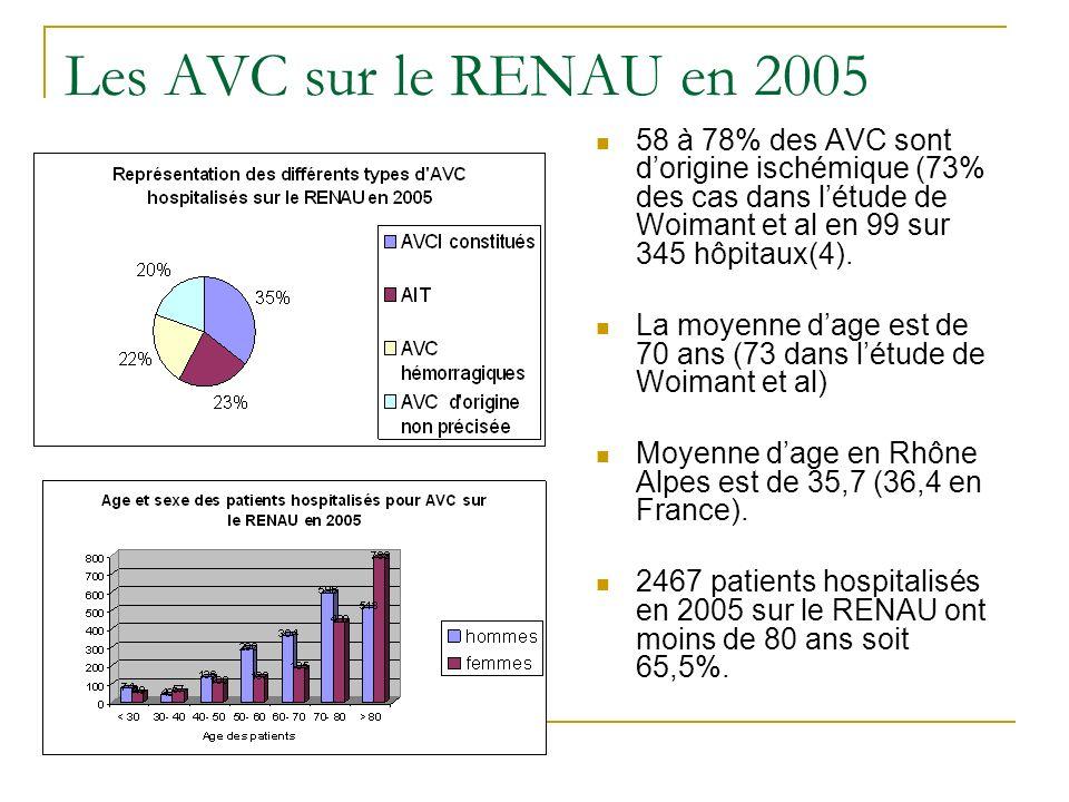58 à 78% des AVC sont dorigine ischémique (73% des cas dans létude de Woimant et al en 99 sur 345 hôpitaux(4). La moyenne dage est de 70 ans (73 dans