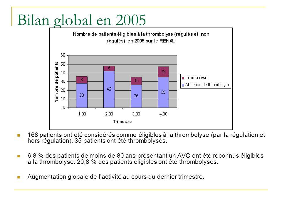 Bilan global en 2005 168 patients ont été considérés comme éligibles à la thrombolyse (par la régulation et hors régulation). 35 patients ont été thro