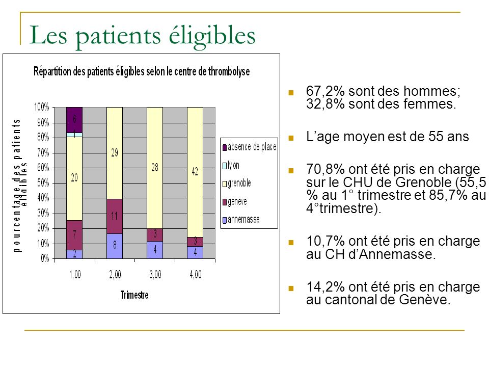 Les patients éligibles 67,2% sont des hommes; 32,8% sont des femmes. Lage moyen est de 55 ans 70,8% ont été pris en charge sur le CHU de Grenoble (55,