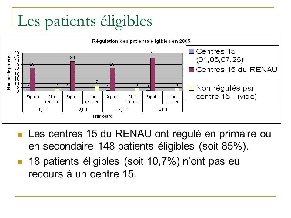 Les patients éligibles Les centres 15 du RENAU ont régulé en primaire ou en secondaire 148 patients éligibles (soit 85%). 18 patients éligibles (soit