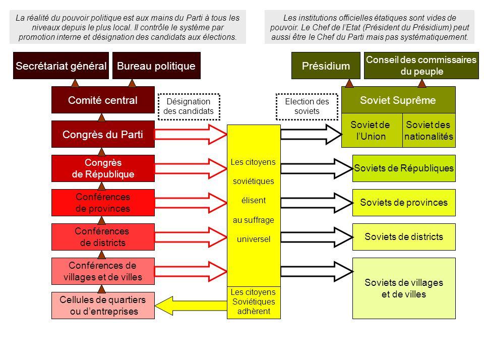 Cellules de quartiers ou dentreprises Conférences de provinces Conférences de districts Conférences de villages et de villes Secrétariat général Comit