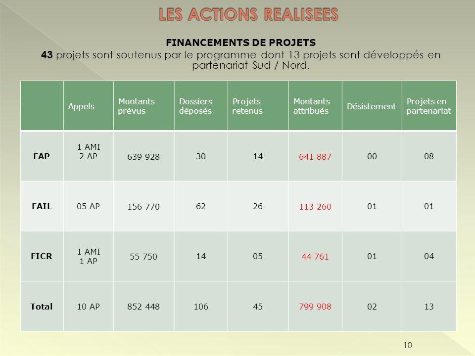 FINANCEMENTS DE PROJETS 43 projets sont soutenus par le programme dont 13 projets sont développés en partenariat Sud / Nord. 10 Appels Montants prévus