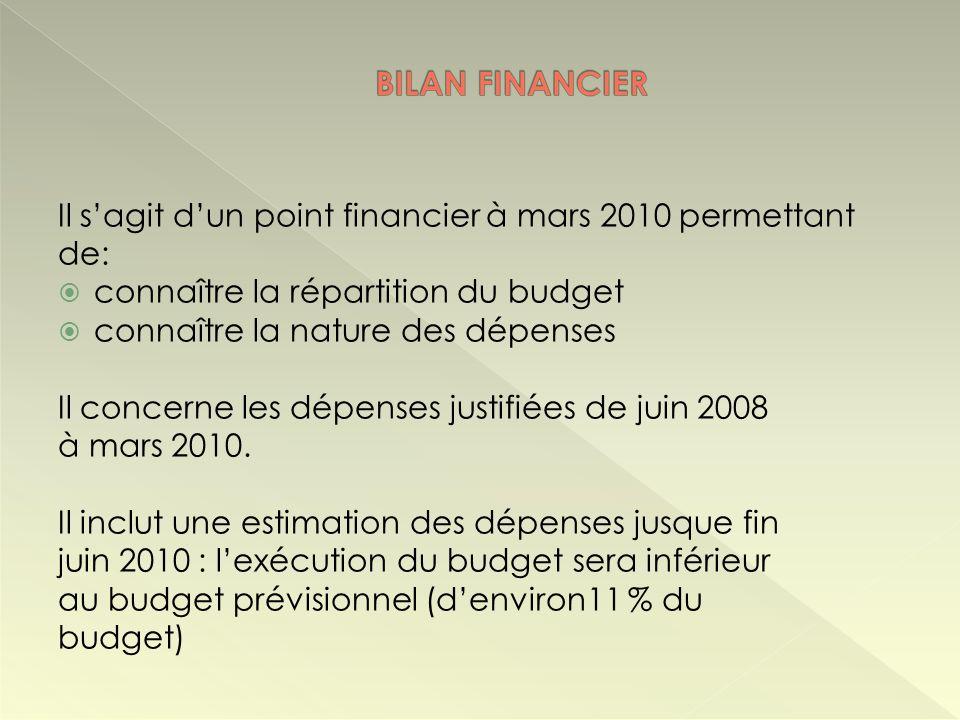 Il sagit dun point financier à mars 2010 permettant de: connaître la répartition du budget connaître la nature des dépenses Il concerne les dépenses j