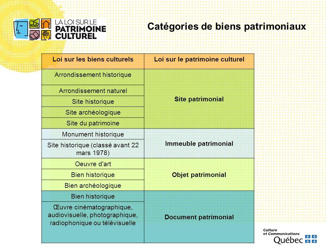 Catégories de biens patrimoniaux Loi sur les biens culturelsLoi sur le patrimoine culturel Arrondissement historique Site patrimonial Arrondissement n