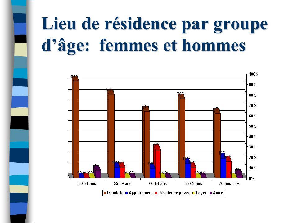 Léchantillonnage des rencontres 235 personnes rencontrées 191 femmes 44 hommes