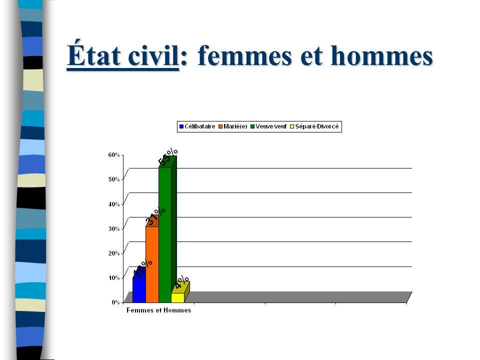 État civil: femmes et hommes