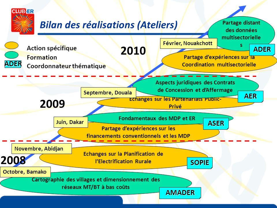 Bilan des réalisations (Ateliers) Cartographie des villages et dimensionnement des réseaux MT/BT à bas coûts Echanges sur la Planification de lElectri