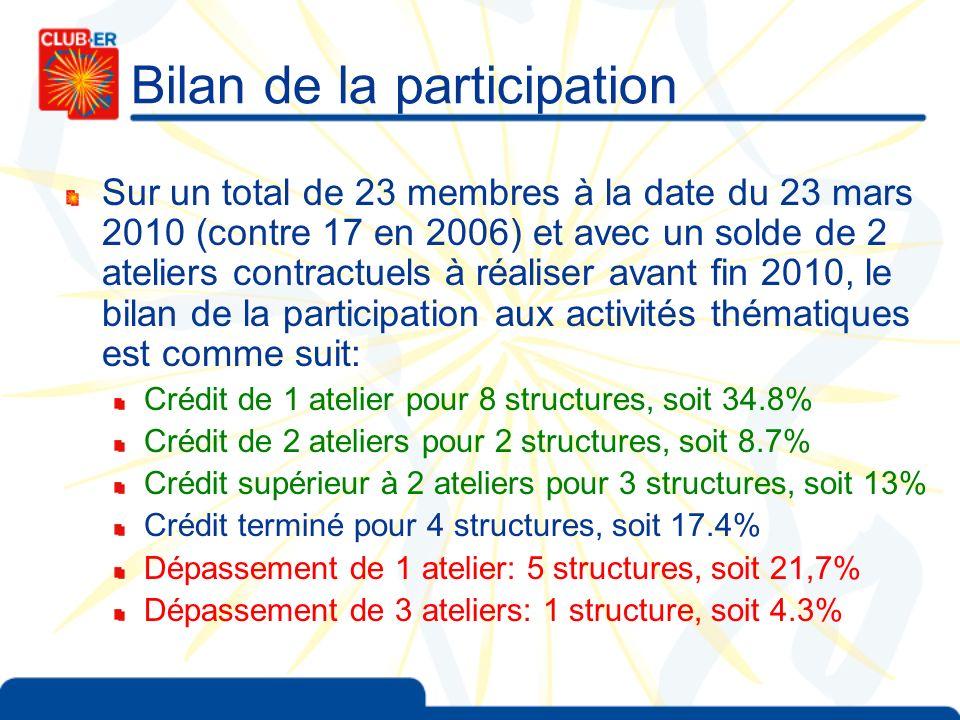 Bilan de la participation Sur un total de 23 membres à la date du 23 mars 2010 (contre 17 en 2006) et avec un solde de 2 ateliers contractuels à réali