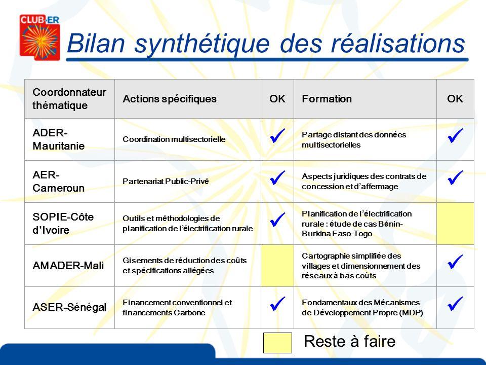 Bilan synthétique des réalisations Coordonnateur th é matique Actions sp é cifiquesOKFormationOK ADER- Mauritanie Coordination multisectorielle Partag