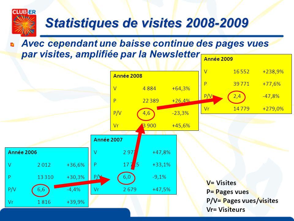 Statistiques de visites 2008-2009 Avec cependant une baisse continue des pages vues par visites, amplifiée par la Newsletter Année 2009 V16 552+238,9%