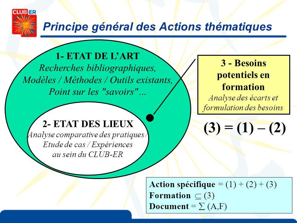 Principe général des Actions thématiques 1- ETAT DE LART Recherches bibliographiques, Modèles / Méthodes / Outils existants, Point sur les