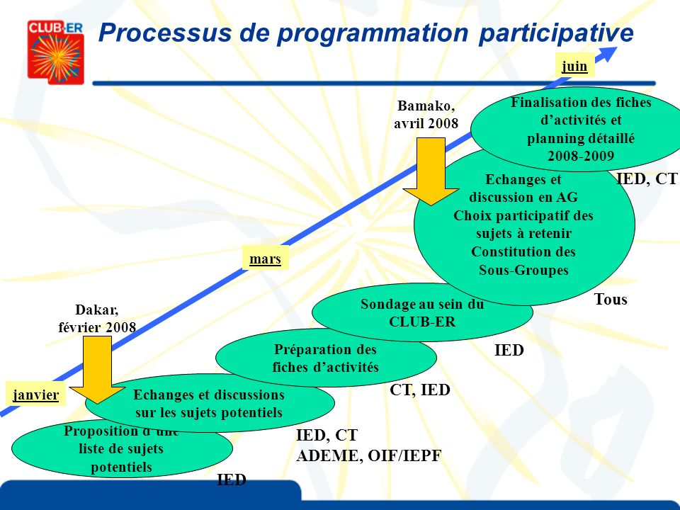 Processus de programmation participative Proposition dune liste de sujets potentiels Echanges et discussions sur les sujets potentiels Préparation des