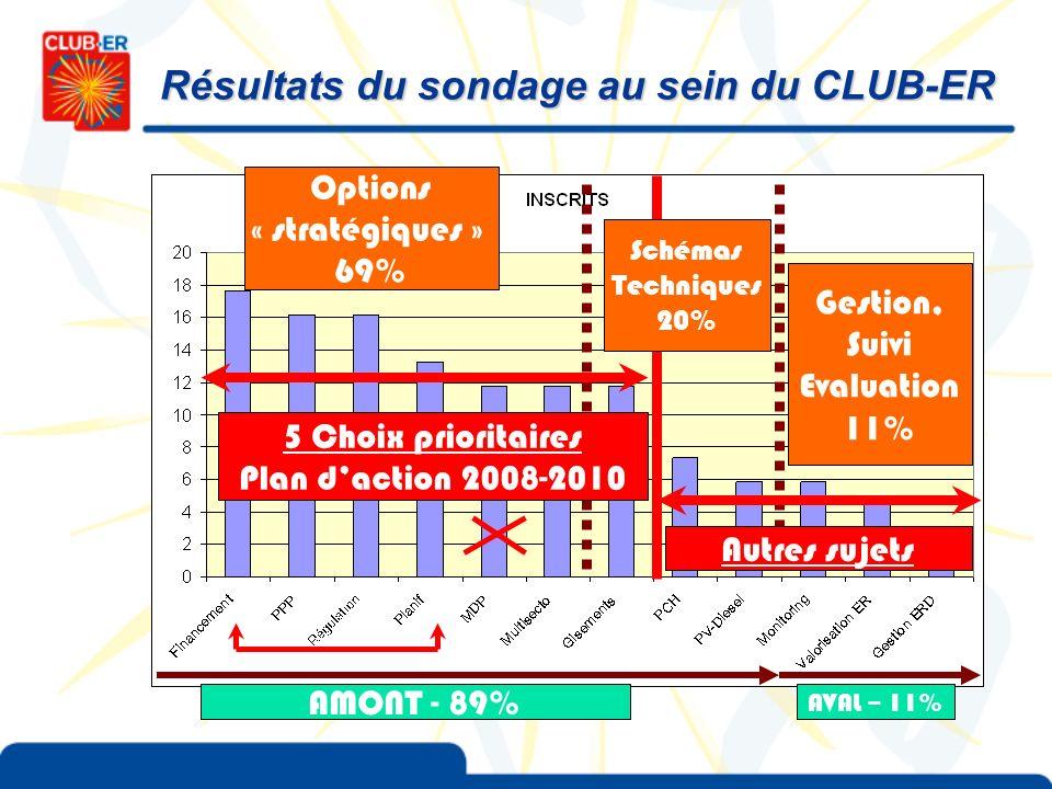 Résultats du sondage au sein du CLUB-ER AMONT - 89% AVAL – 11% Options « stratégiques » 69% Gestion, Suivi Evaluation 11% Schémas Techniques 20% Autre