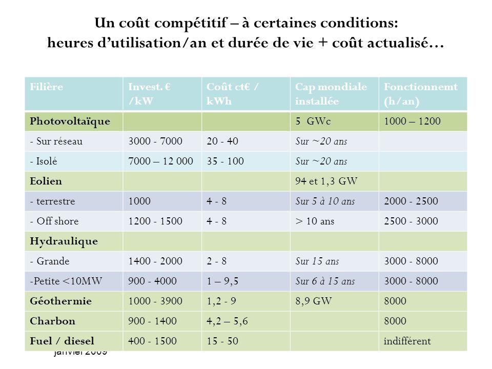Un coût compétitif – à certaines conditions: heures dutilisation/an et durée de vie + coût actualisé… Energies Reneouvelables - Formation AFD, janvier
