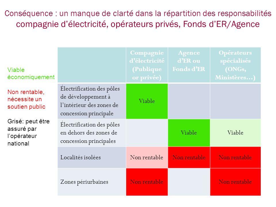 Conséquence : un manque de clarté dans la répartition des responsabilités compagnie délectricité, opérateurs privés, Fonds dER/Agence Compagnie délect