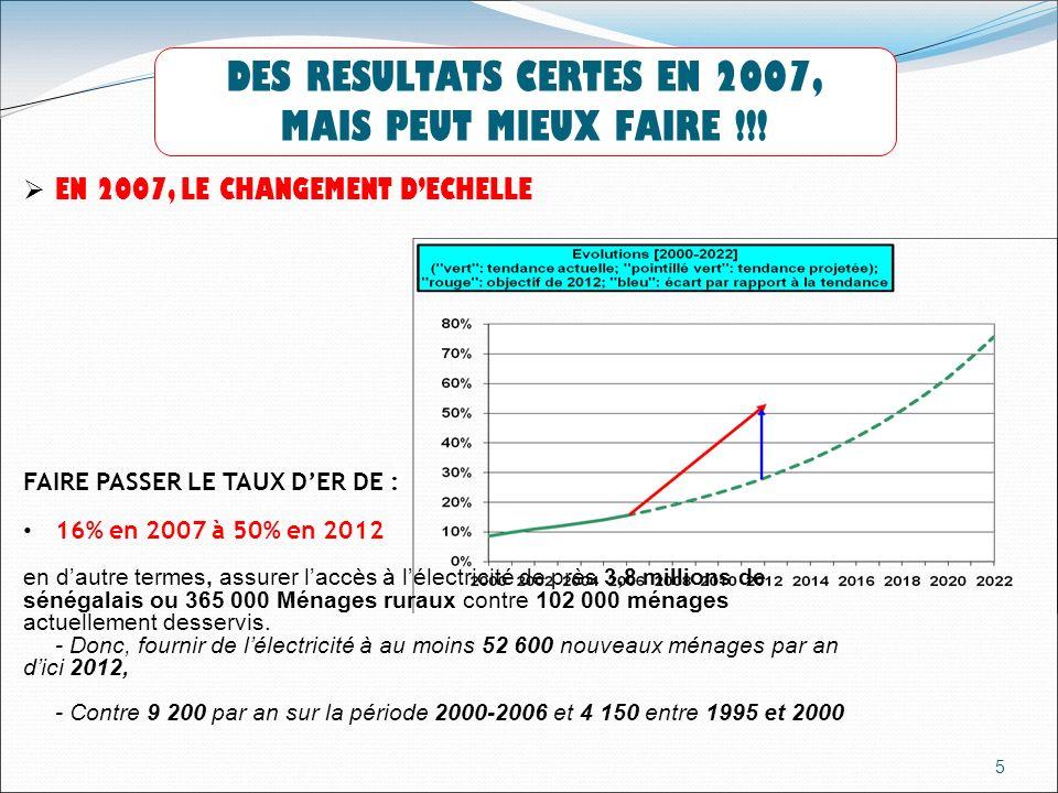 6 LES AJUSTEMENTS DANS LA STRATEGIE DE LASER ET PERSPECTIVES 2008 -2012 1.