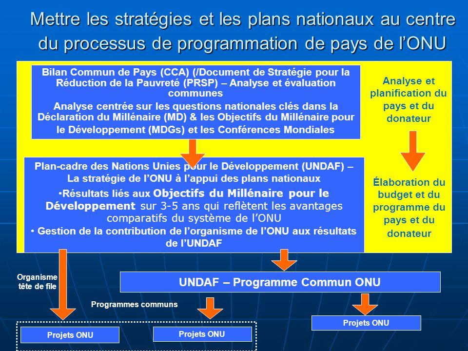 Mettre les stratégies et les plans nationaux au centre du processus de programmation de pays de lONU Plan-cadre des Nations Unies pour le Développement (UNDAF) – La stratégie de lONU à lappui des plans nationaux Résultats liés aux Objectifs du Millénaire pour le Développement sur 3-5 ans qui reflètent les avantages comparatifs du système de lONU Gestion de la contribution de lorganisme de lONU aux résultats de lUNDAF Projets ONU Programmes communs Bilan Commun de Pays (CCA) (/Document de Stratégie pour la Réduction de la Pauvreté (PRSP) – Analyse et évaluation communes Analyse centrée sur les questions nationales clés dans la Déclaration du Millénaire (MD) & les Objectifs du Millénaire pour le Développement (MDGs) et les Conférences Mondiales Analyse et planification du pays et du donateur Élaboration du budget et du programme du pays et du donateur UNDAF – Programme Commun ONU Organisme tête de file